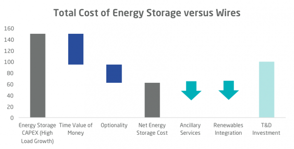 http://fluenceenergy.com/wp-content/uploads/2018/12/APS-Blog-Line-Graph_Total-Cost-1.png